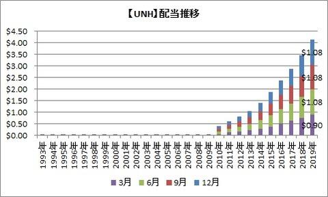 【UNH】配当の推移