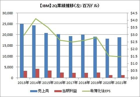 【IBM】2Q業績の推移