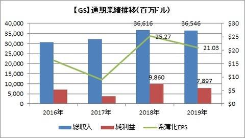 GS 通期業績推移