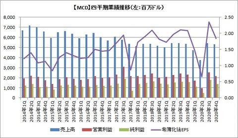 【MCD】四半期業績推移