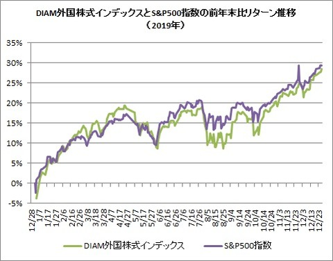 DIAM外国株式インデックスリターン(2019年)
