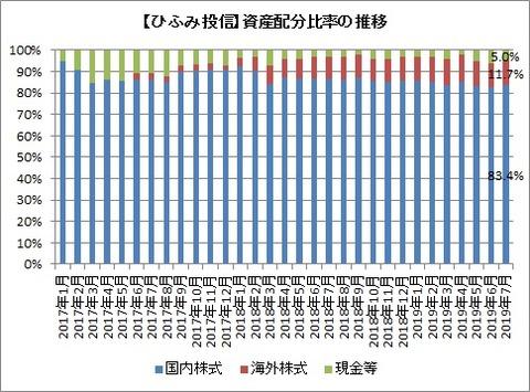 資産配分比率推移(2019年7月)
