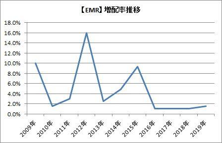 【EMR】増配率推移
