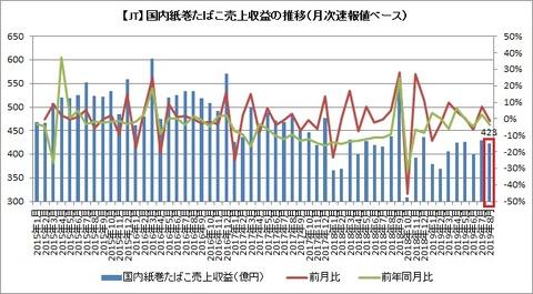 紙巻売上収益推移(月次速報)2019年8月
