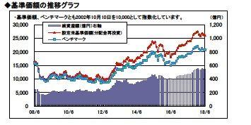野村国内株式インデックスファンド(DC)基準価額推移