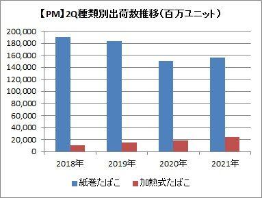 【PM】2Q種類別出荷数の推移