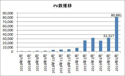 PV数推移(2019年6月)