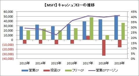 【MSFT】CF推移
