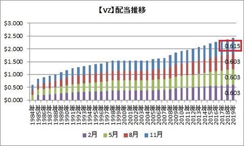 【VZ】配当推移