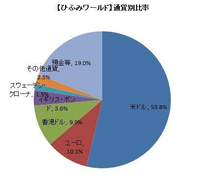 【ひふみワールド】通貨別比率(2019年11月)