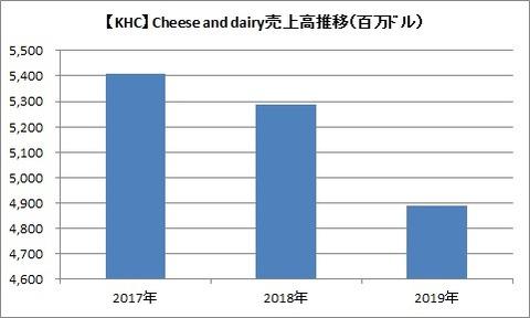 チーズ事業の売上高推移