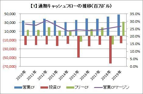 【T】通期CF推移