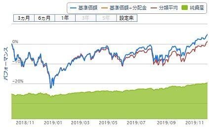 iFree S&p500インデックス チャート