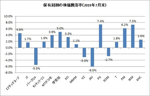 2019年7月末保有銘柄株価騰落率