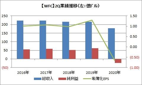 WFC 2Q業績推移