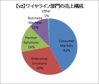 【VZ】ワイヤライン部門売上(20184Q)