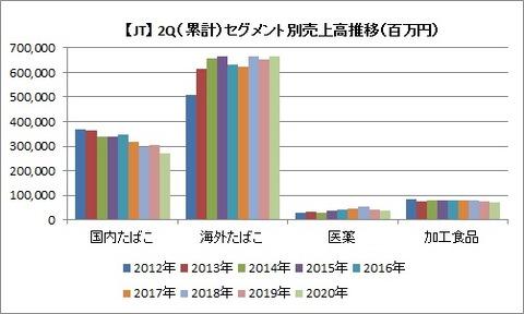 2Q セグメント別売上高推移