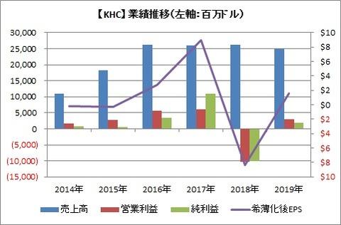 【KHC】通期業績推移