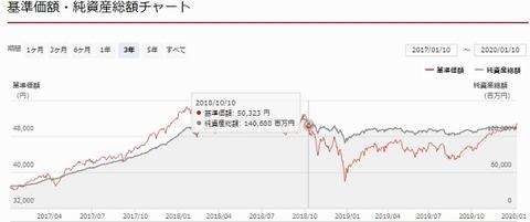 ひふみ投信基準価額チャート