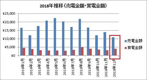 2018年推移(売電金額・買電金額)【2018年12月】