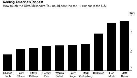 ウォーレン議員増税案による影響