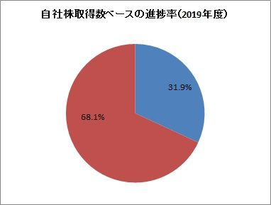 NTTドコモ 自社株買い進捗率(2019年度)