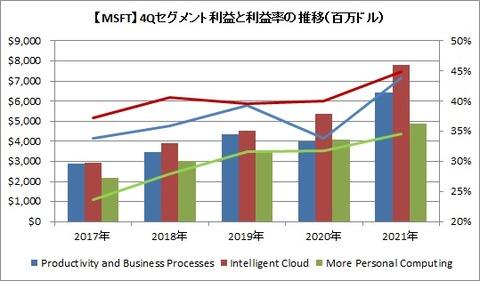 【MSFT】4Qセグメント利益と利益率の推移