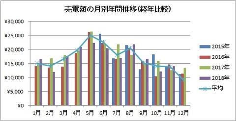売電額の月別年間推移(経年比較)【2018年11月】