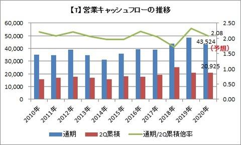 【T】営業CFの推移