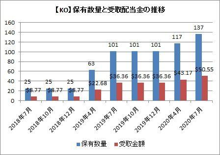 【KO】持株数と受取配当金の推移
