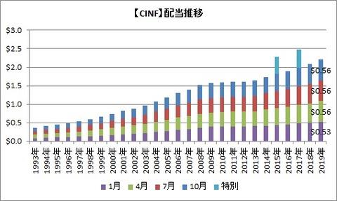 CINF配当推移