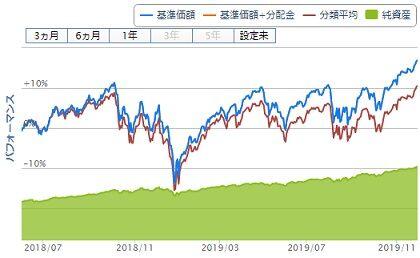 iFree S&p500インデックス チャート(2018年6月~)