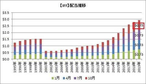 【IFF】配当推移