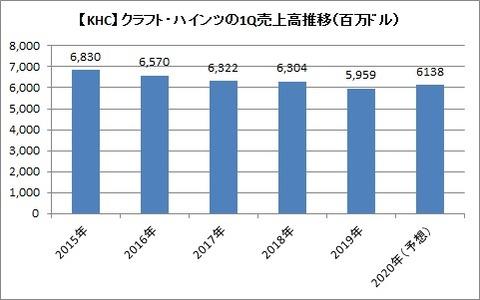 【KHC】1Q売上高推移