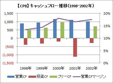 CF 1998~2002