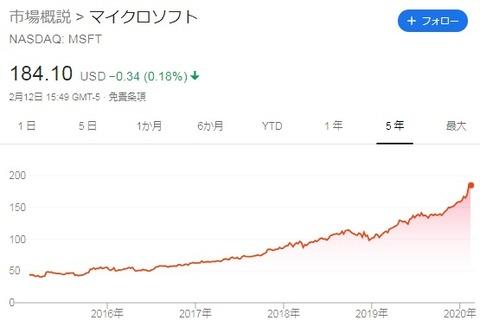 【MSFT】株価