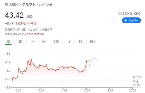 KHC株価