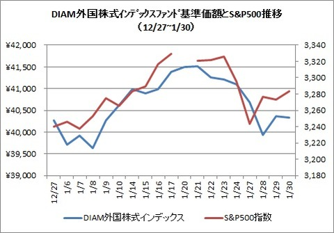 DIAM外国株式インデックスとS&P500(2020年1月)