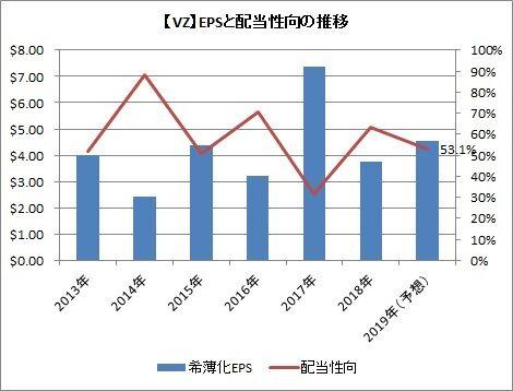 【VZ】EPSと配当性向の推移