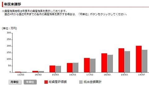 資産額(年度末)の推移