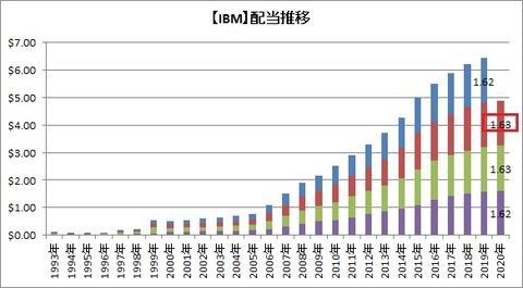 【IBM】配当金の推移