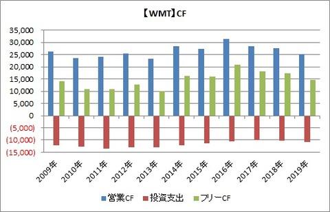 WMT CF