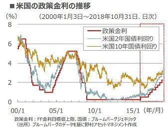 米国債利回りチャート(野村)