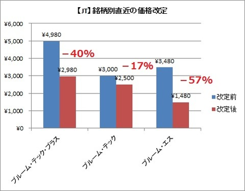 RRP直近の価格改定