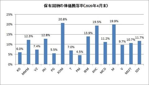 2020年4月末保有銘柄株価騰落率