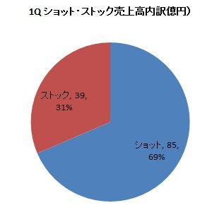 ショット・ストック内訳(2019 1Q)