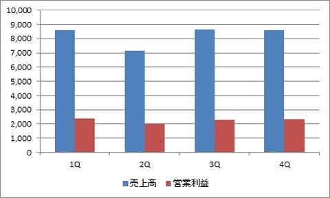 【KO】2020年四半期業績推移