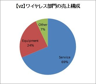 【VZ】ワイヤレス部門売上(20184Q)