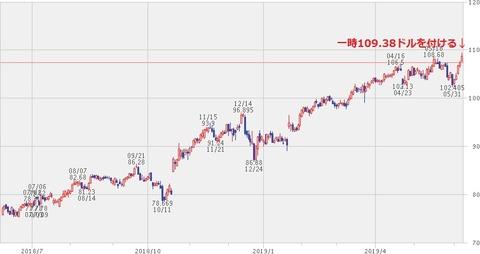 株価チャート(2019年6月7日)