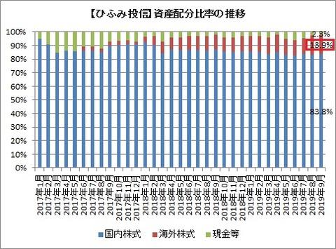 資産配分比率推移(2019年9月)